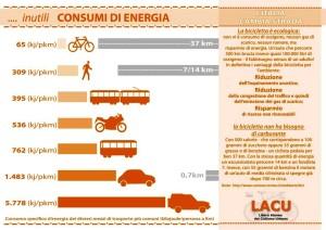 consumi di energia